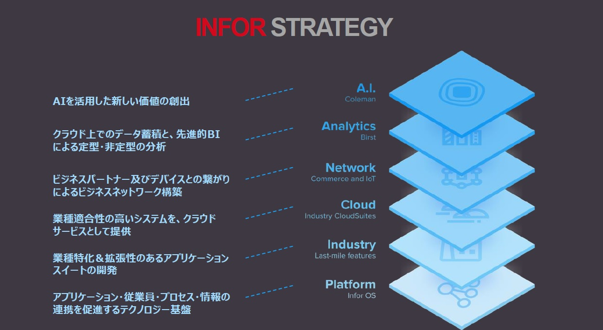 INFOR STRATEGY