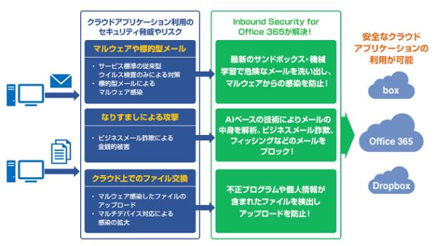 キヤノンits office 365向けセキュリティ対策サービス inbound