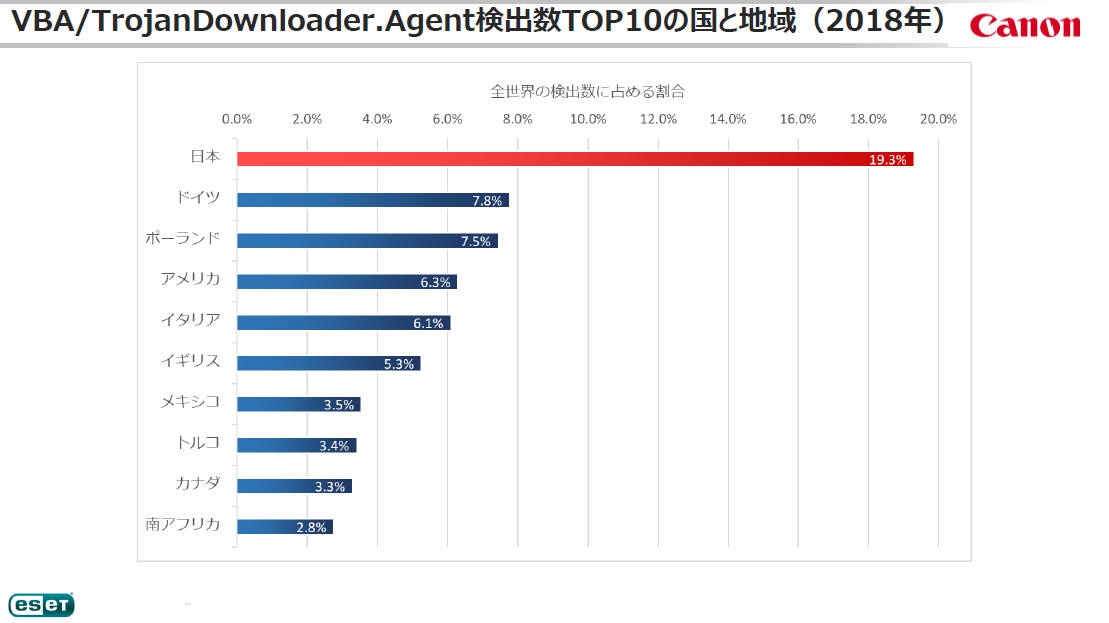 VBA/TrojanDownloader.Agent検出数TOP10の国と地域(2018年)