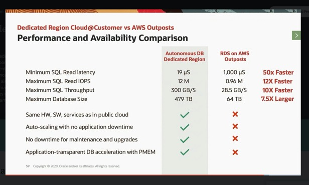 Oracle Exadata Cloud@Customer