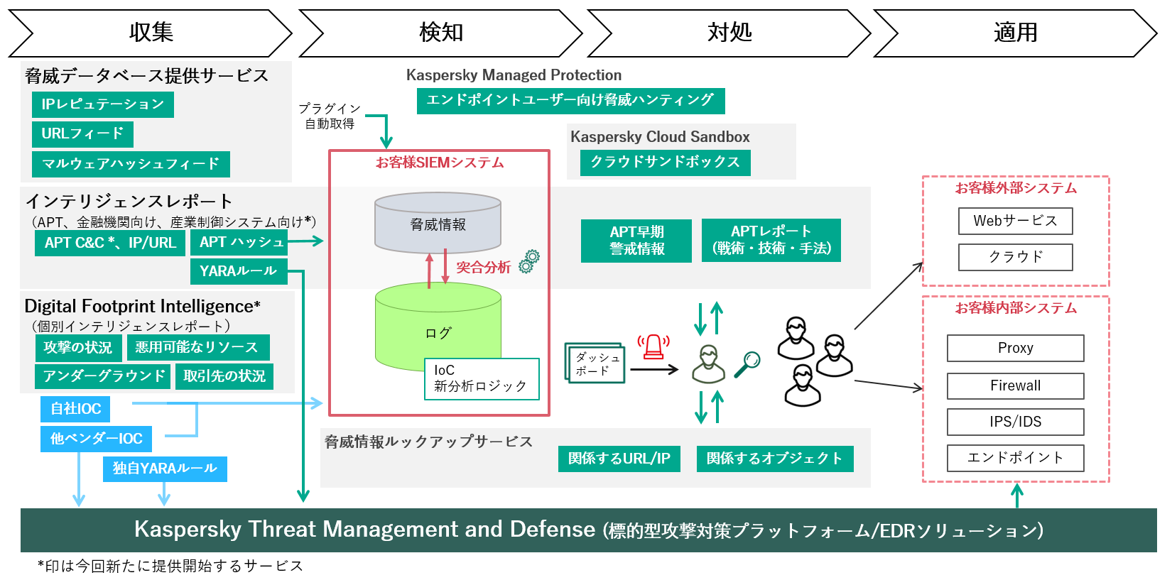図1:「Kaspersky Threat Intelligence」が提供するサービス