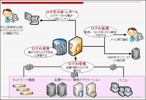 ログ管理システムに必要な4つの...