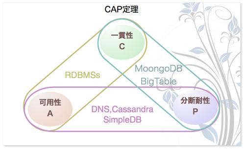 Webサービス♡NoSQL (1/3):EnterpriseZine(エンタープライズジン)