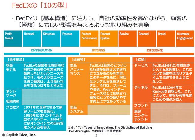 イノベーションに効く洋書01 ten types of innovation the discipline