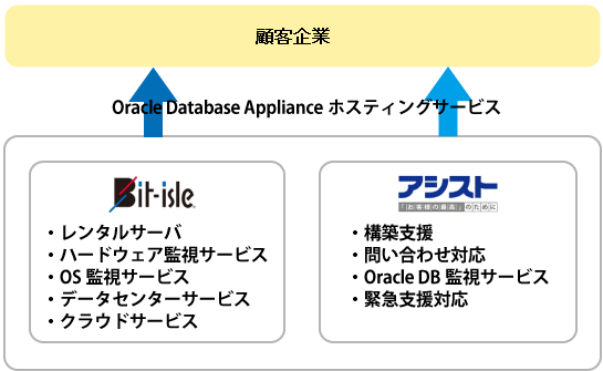 「Oracle Database Applianceホスティングサービス」