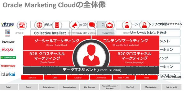Oracle Marketing Cloudの全体像