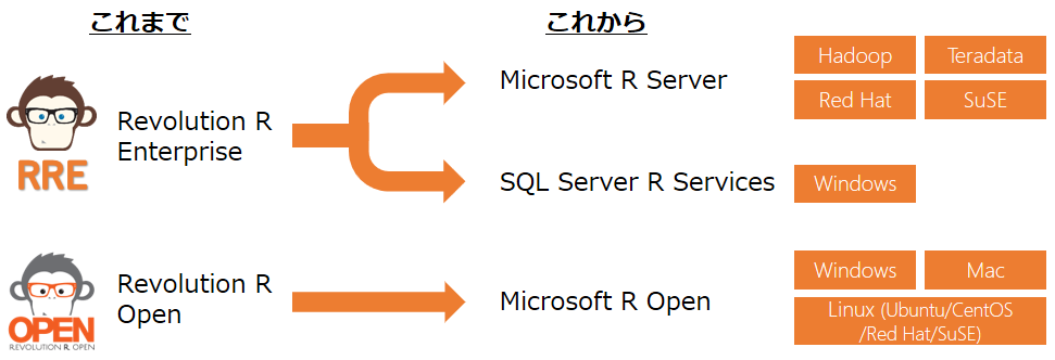 遂に登場!SQL Server R Services、Microsoft R Server (前編