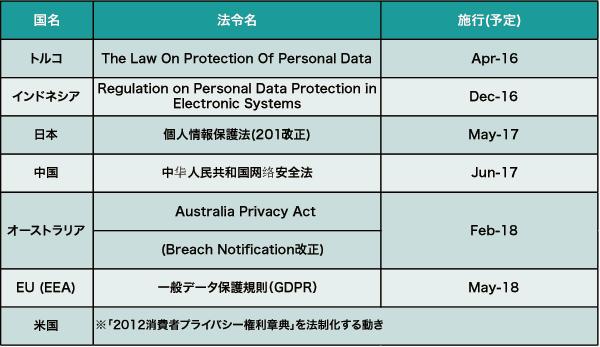 情報 保護 法 個人