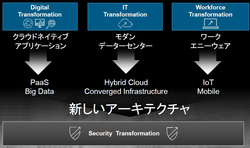 図:PDF 55ページ:Security Transformation
